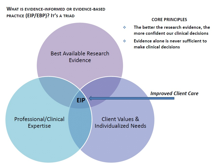 What is Evidence-Informed or Evidence-Based Practice (EIP/EBP)?